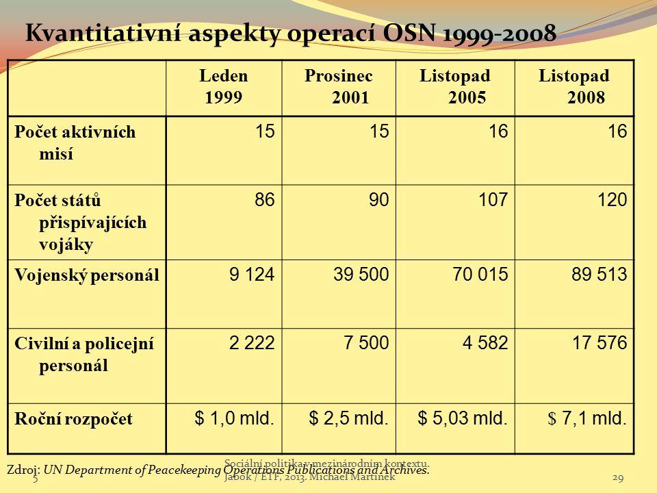 Kvantitativní aspekty operací OSN 1999-2008