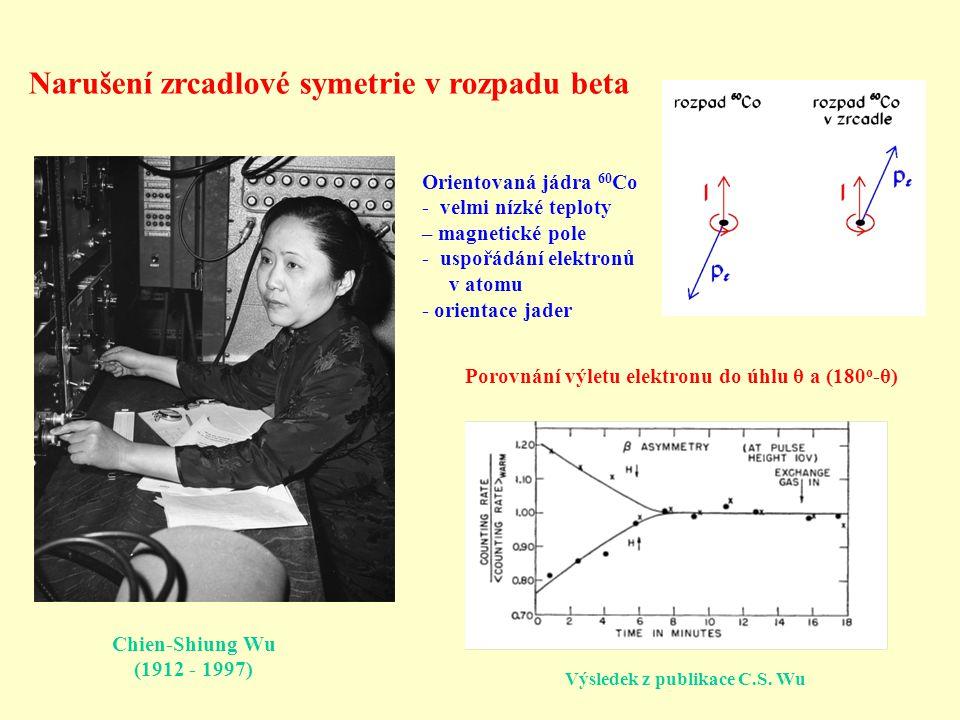 Narušení zrcadlové symetrie v rozpadu beta