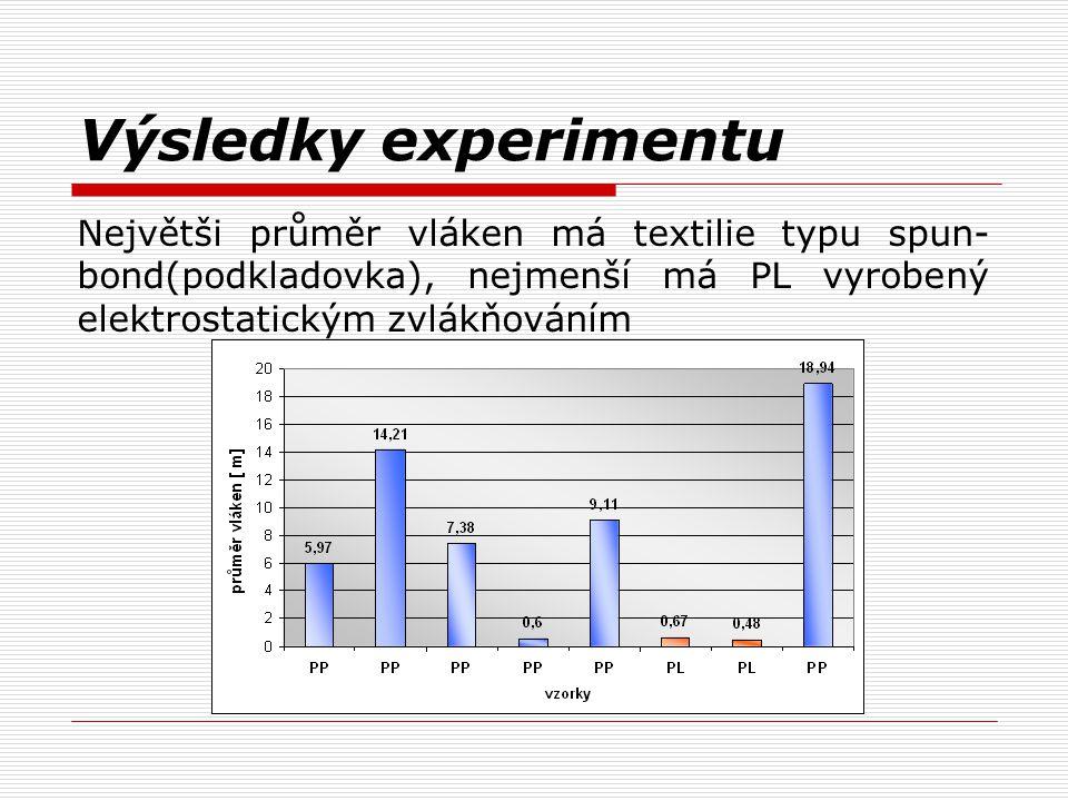 Výsledky experimentu Největši průměr vláken má textilie typu spun-bond(podkladovka), nejmenší má PL vyrobený elektrostatickým zvlákňováním.