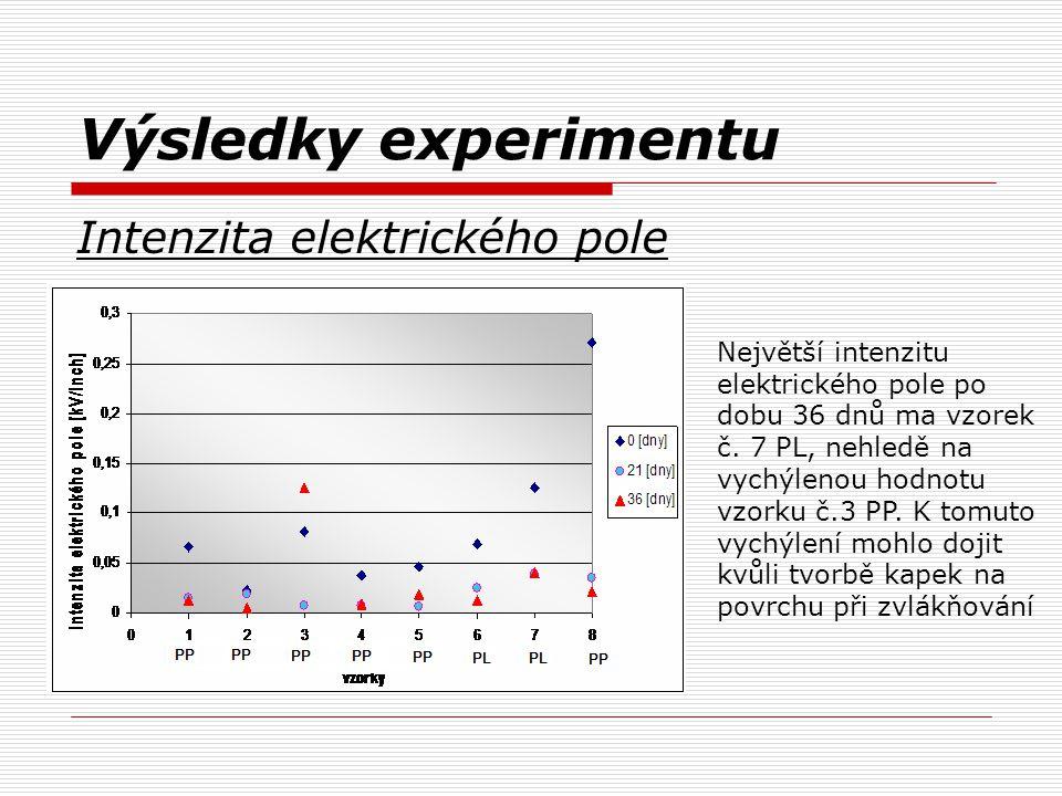 Výsledky experimentu Intenzita elektrického pole