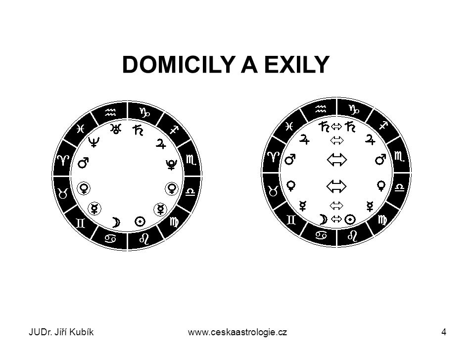 DOMICILY A EXILY JUDr. Jiří Kubík www.ceskaastrologie.cz