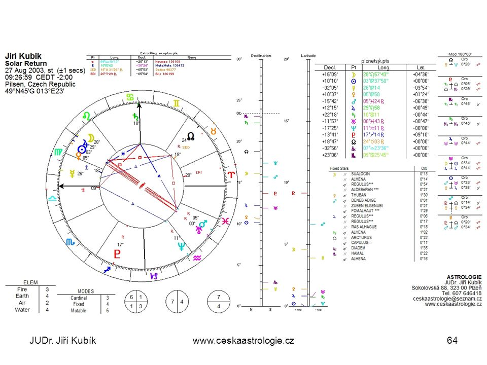 JUDr. Jiří Kubík www.ceskaastrologie.cz