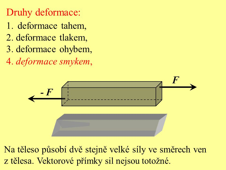 Druhy deformace: deformace tahem, 2. deformace tlakem,