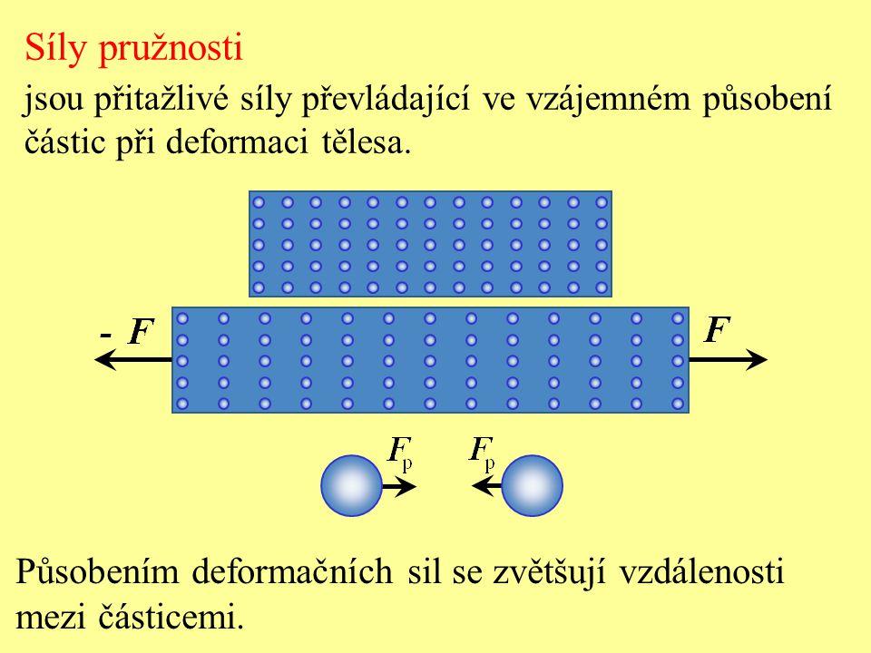 Síly pružnosti Působením deformačních sil se zvětšují vzdálenosti
