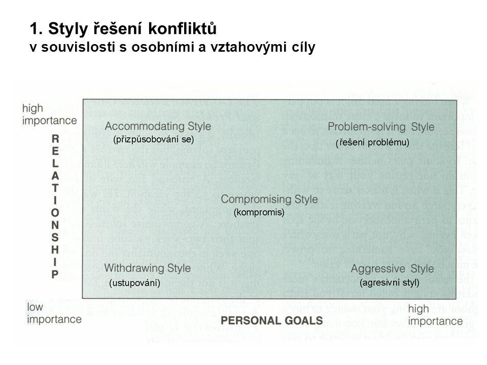 1. Styly řešení konfliktů v souvislosti s osobními a vztahovými cíly