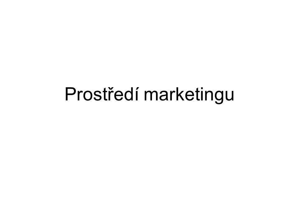Prostředí marketingu