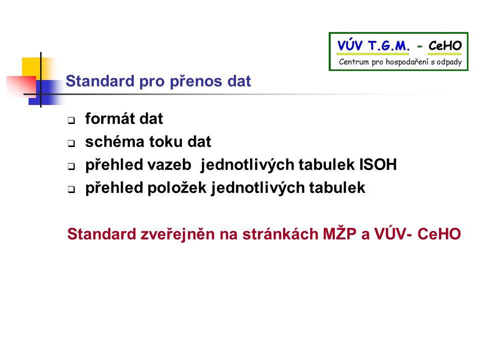 Standard pro přenos dat