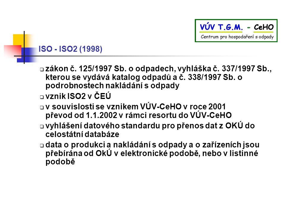ISO - ISO2 (1998)