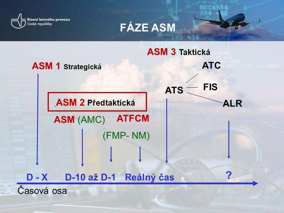FÁZE ASM ASM 3 Taktická ASM 1 Strategická ATS ATC FIS ALR ASM (AMC)