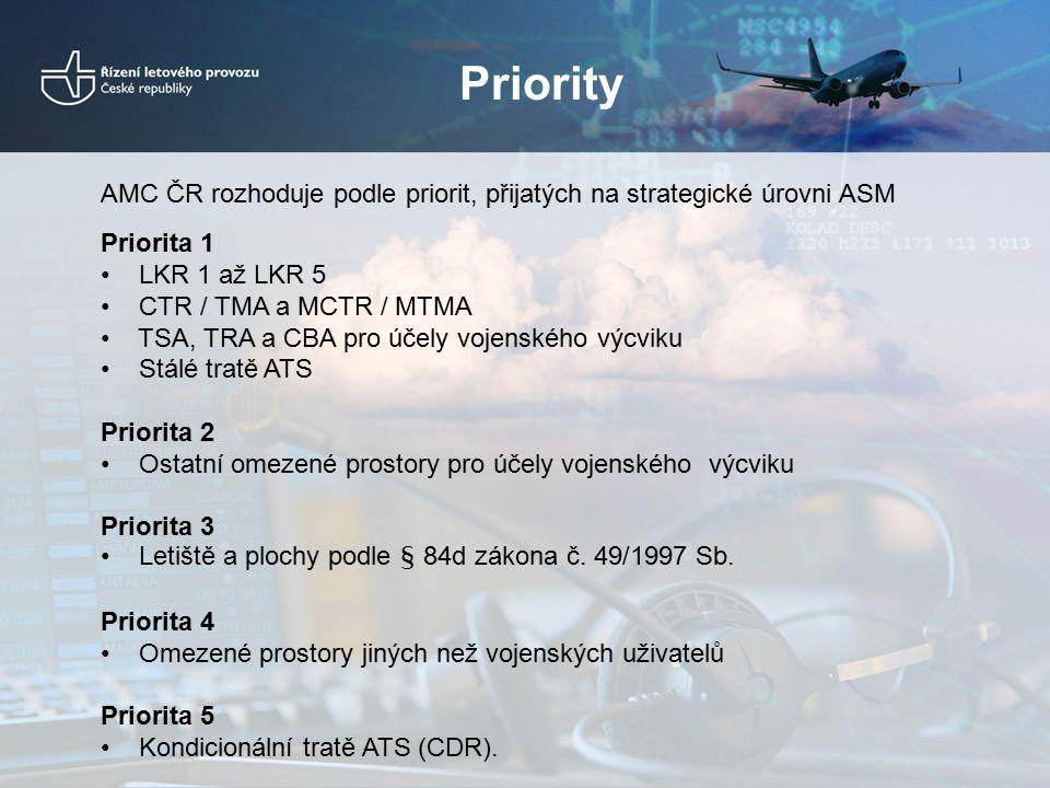 Priority AMC ČR rozhoduje podle priorit, přijatých na strategické úrovni ASM. Priorita 1. LKR 1 až LKR 5.