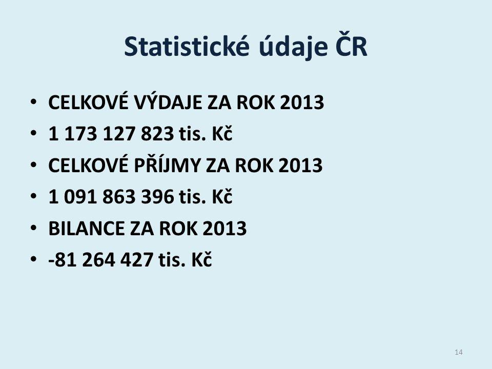 Statistické údaje ČR CELKOVÉ VÝDAJE ZA ROK 2013 1 173 127 823 tis. Kč