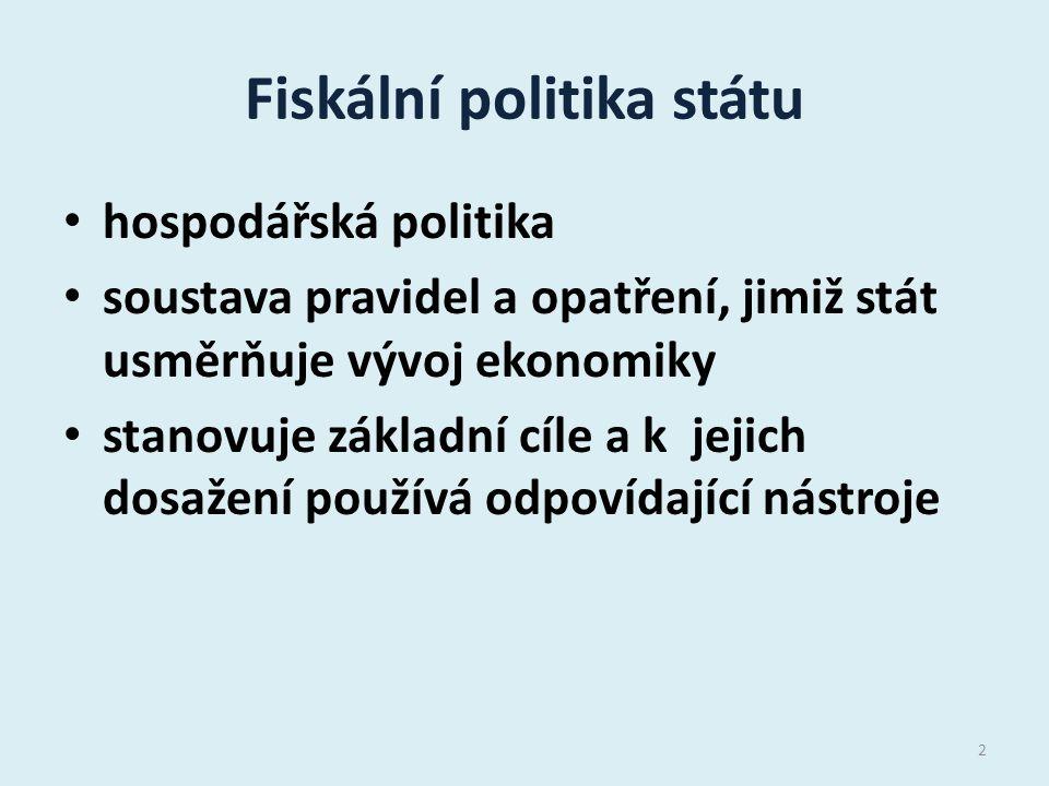 Fiskální politika státu