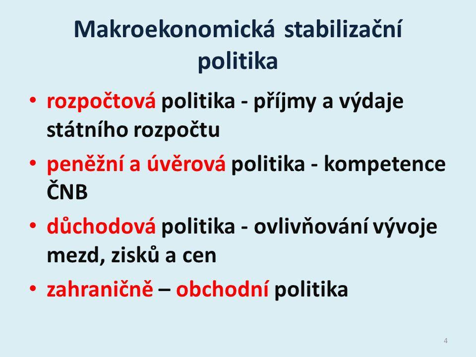 Makroekonomická stabilizační politika