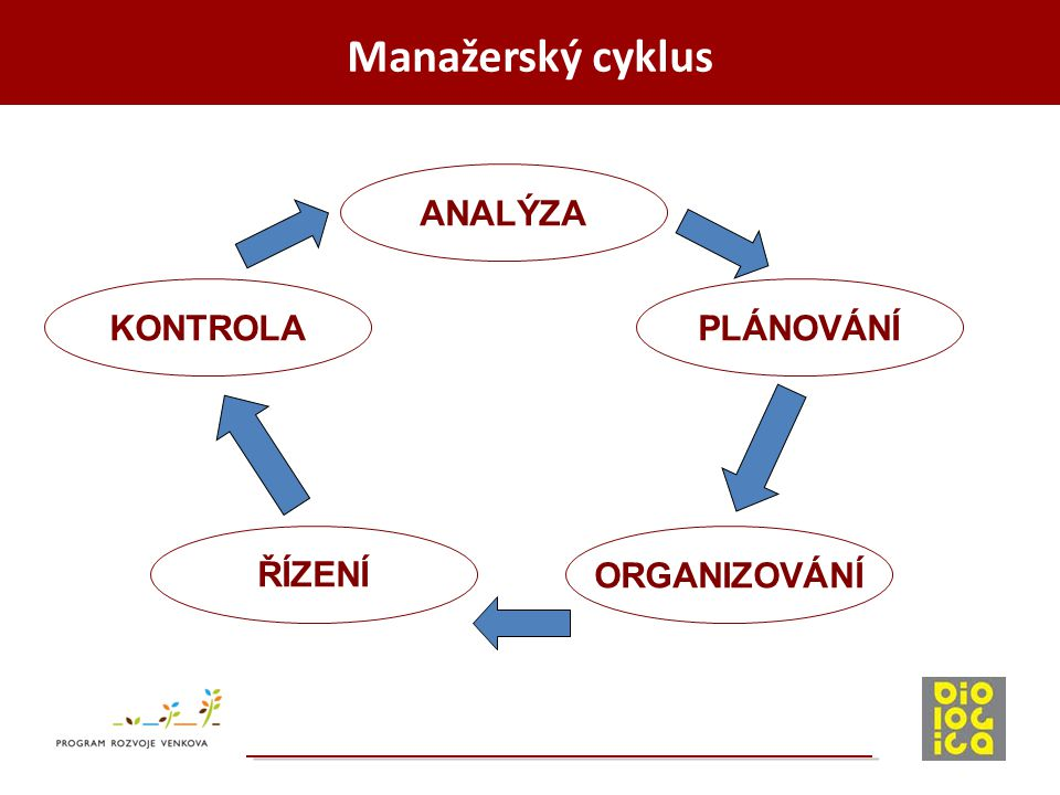 Manažerský cyklus ANALÝZA KONTROLA PLÁNOVÁNÍ ŘÍZENÍ ORGANIZOVÁNÍ