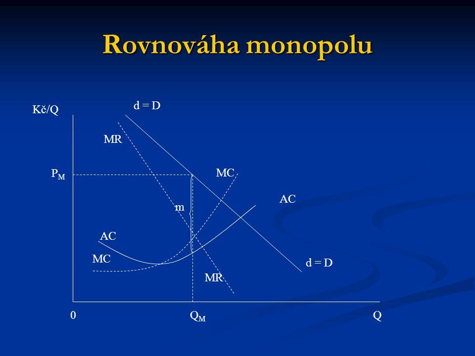 Rovnováha monopolu d = D Kč/Q MR PM MC AC m AC MC d = D MR QM Q