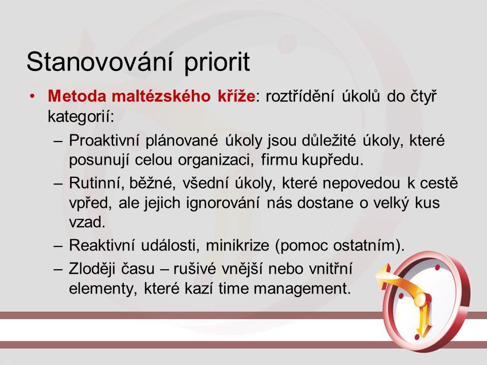 Stanovování priorit Metoda maltézského kříže: roztřídění úkolů do čtyř kategorií: