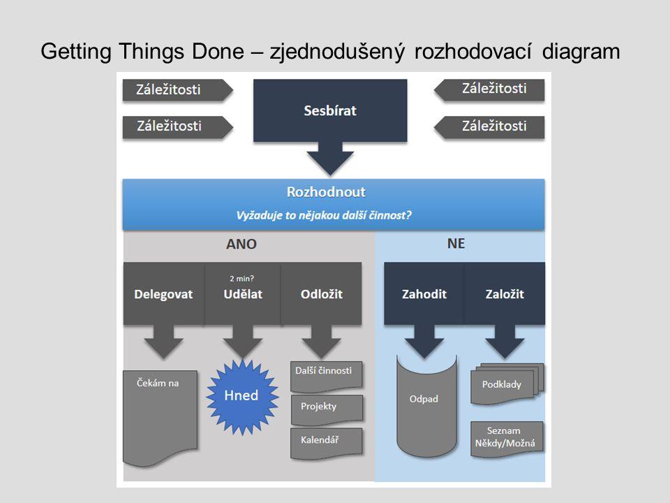Getting Things Done – zjednodušený rozhodovací diagram