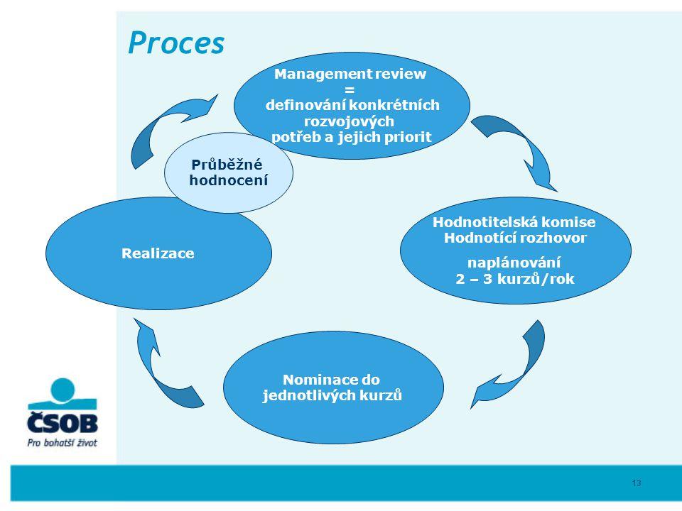 definování konkrétních potřeb a jejich priorit