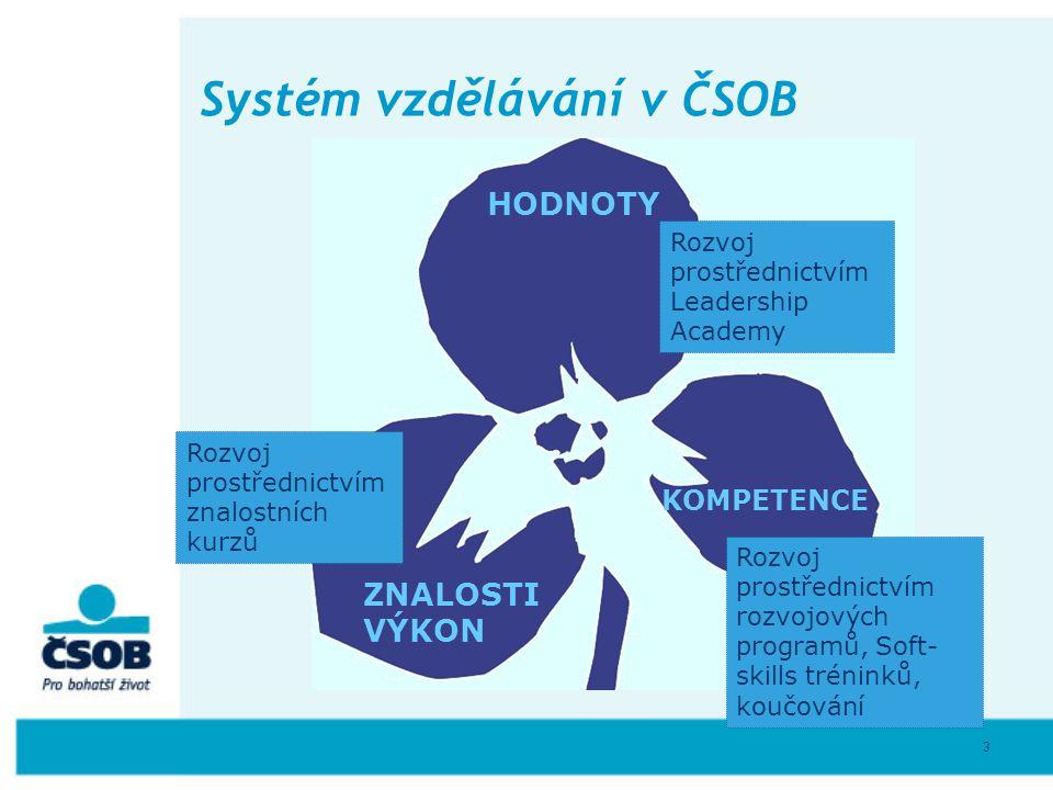 Systém vzdělávání v ČSOB