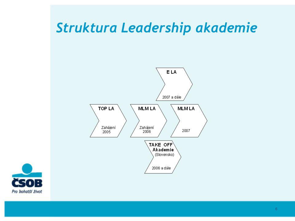 Struktura Leadership akademie