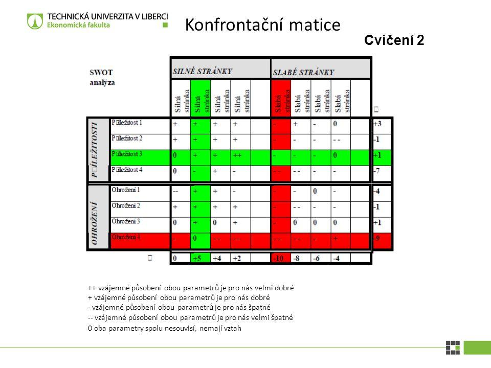 Konfrontační matice Cvičení 2 ++ vzájemné p ů sobení obou parametr ů