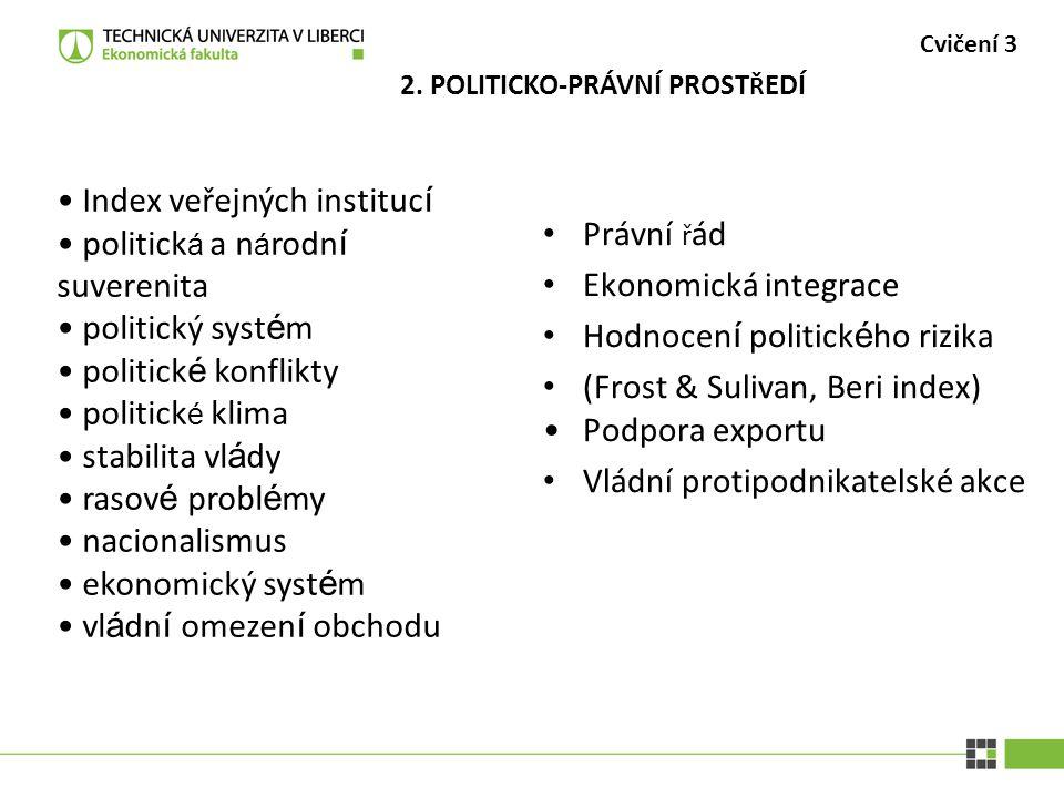 Index veřejných institucí politická a národní suverenita