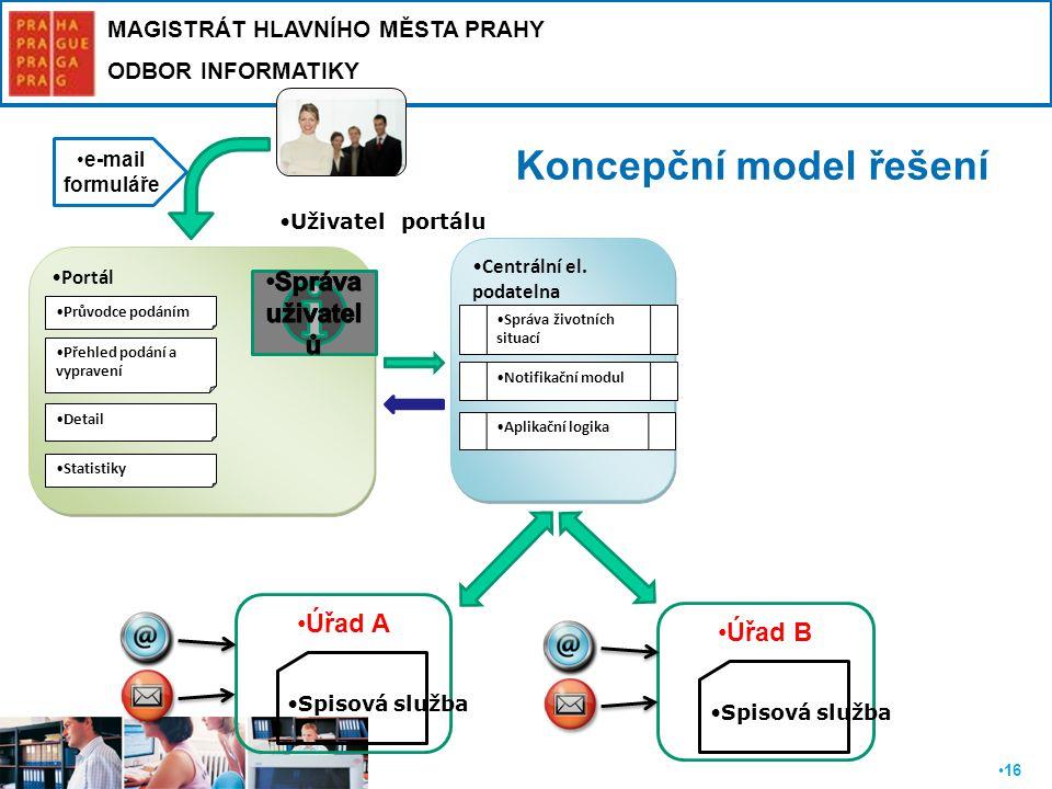 Koncepční model řešení