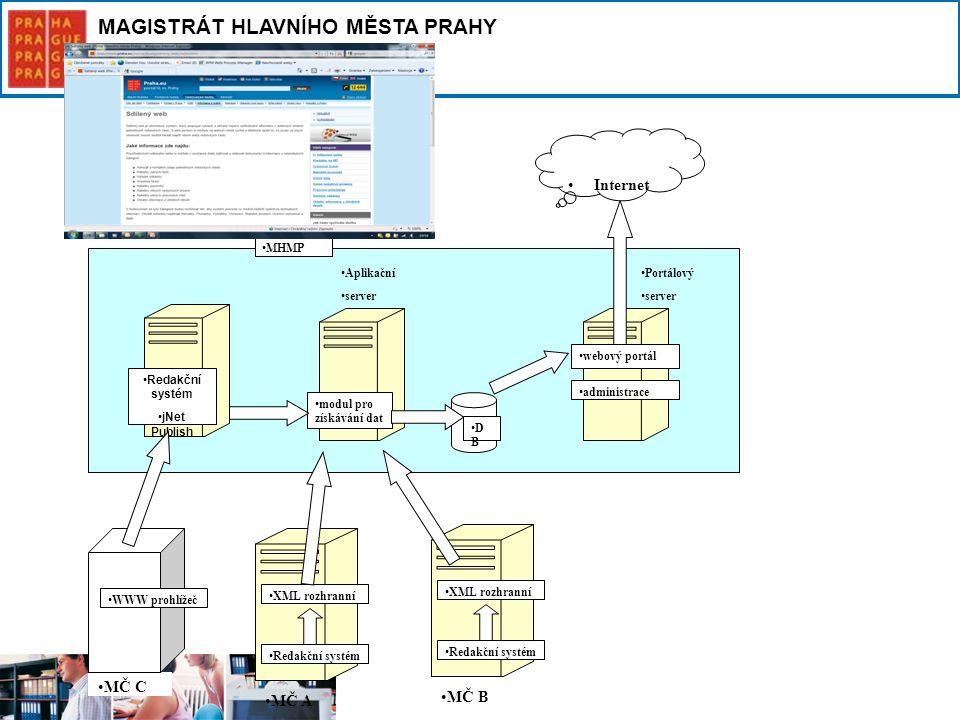 Internet MČ B MČ A MČ C MHMP Aplikační server Portálový server