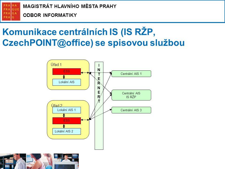 Komunikace centrálních IS (IS RŽP, CzechPOINT@office) se spisovou službou