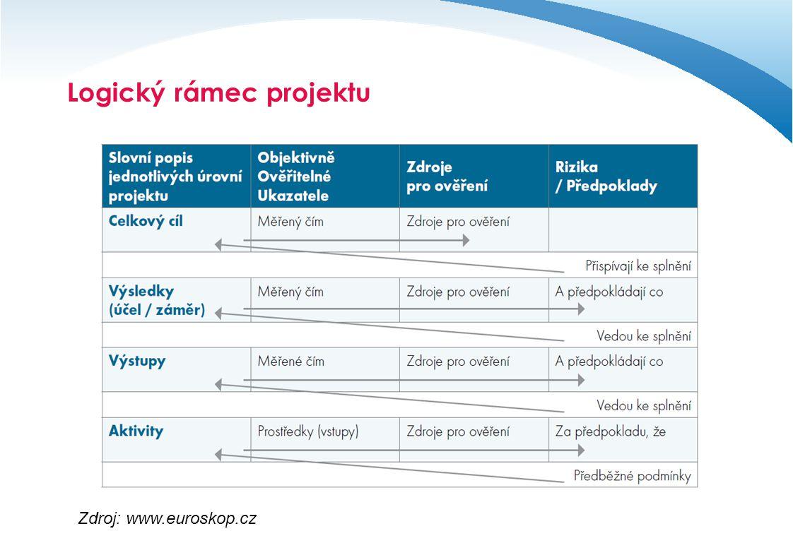 Logický rámec projektu