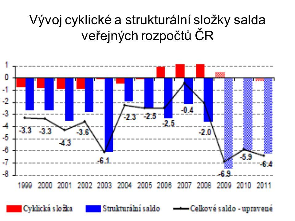 Vývoj cyklické a strukturální složky salda veřejných rozpočtů ČR