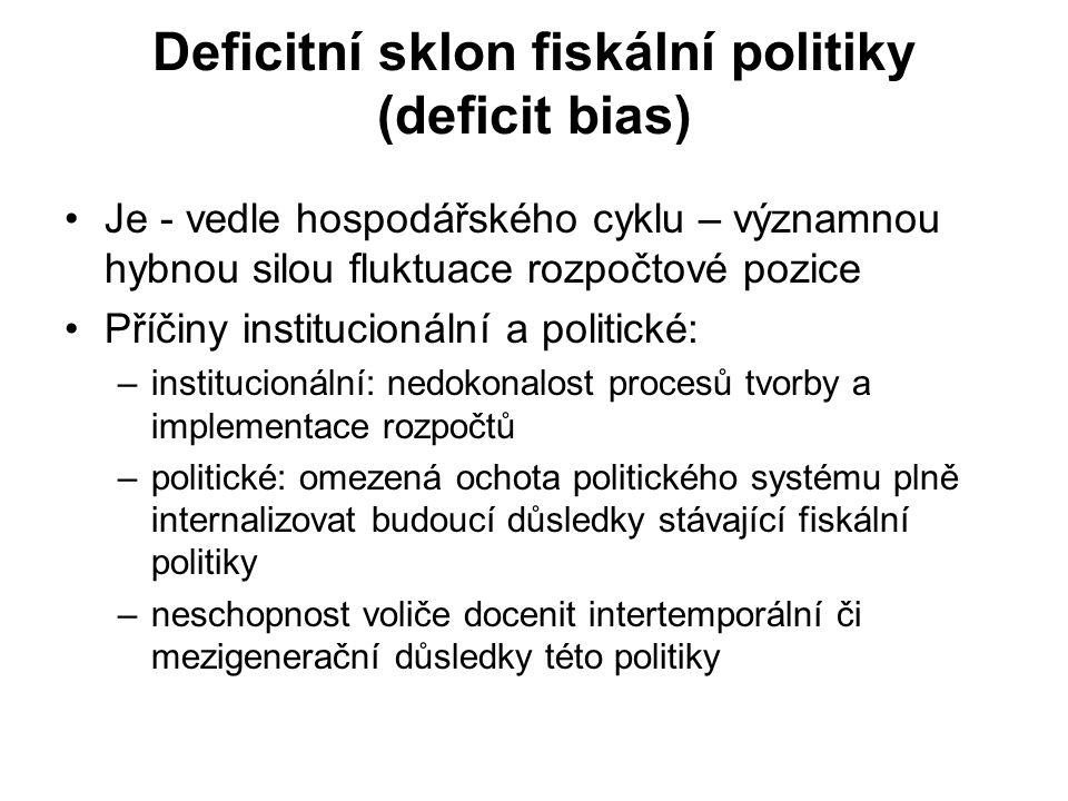 Deficitní sklon fiskální politiky (deficit bias)