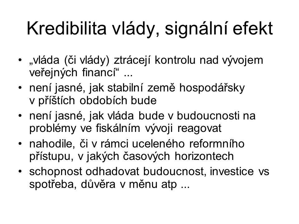 Kredibilita vlády, signální efekt