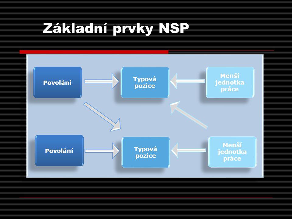 Základní prvky NSP Povolání Typová pozice Menší jednotka práce