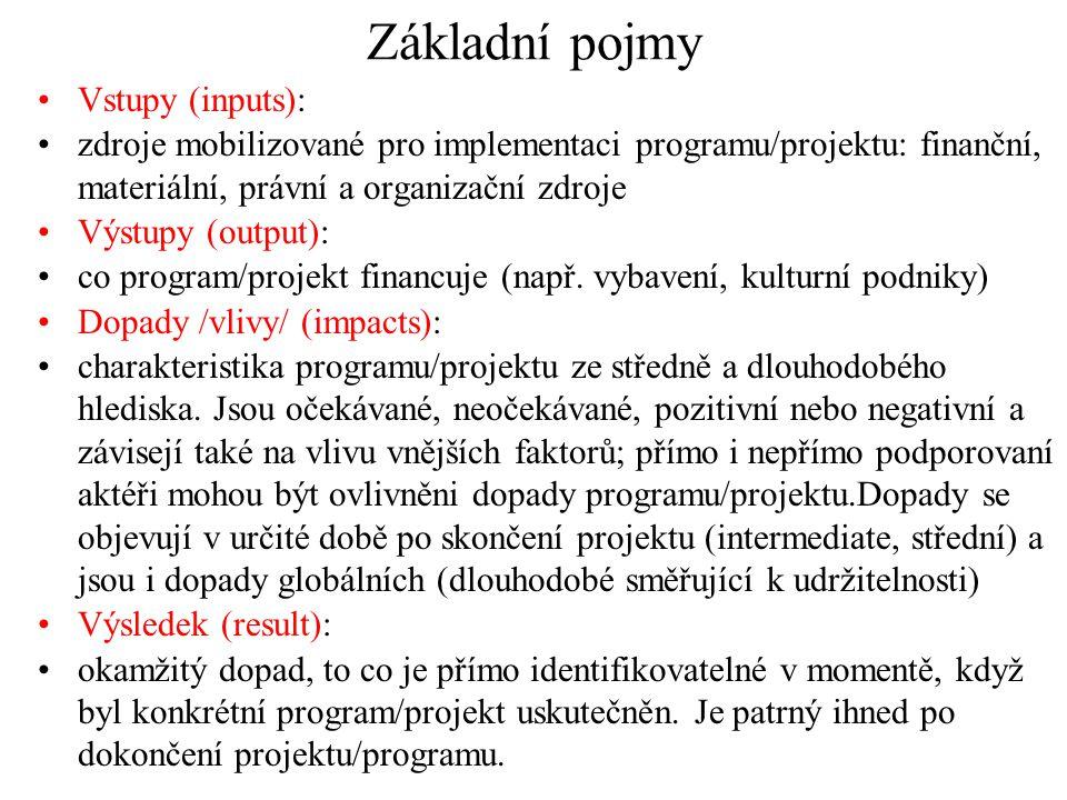 Základní pojmy Vstupy (inputs):
