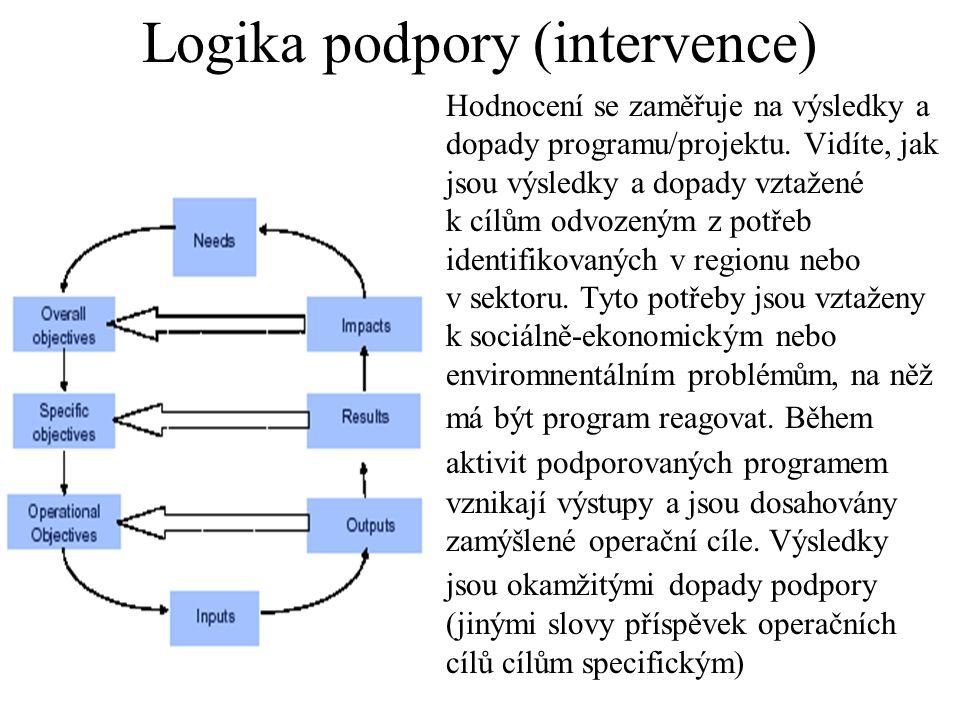 Logika podpory (intervence)