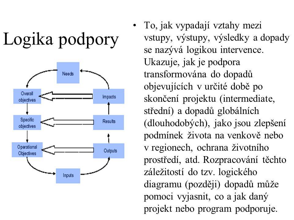 To, jak vypadají vztahy mezi vstupy, výstupy, výsledky a dopady se nazývá logikou intervence. Ukazuje, jak je podpora transformována do dopadů objevujících v určité době po skončení projektu (intermediate, střední) a dopadů globálních (dlouhodobých), jako jsou zlepšení podmínek života na venkově nebo v regionech, ochrana životního prostředí, atd. Rozpracování těchto záležitostí do tzv. logického diagramu (později) dopadů může pomoci vyjasnit, co a jak daný projekt nebo program podporuje.