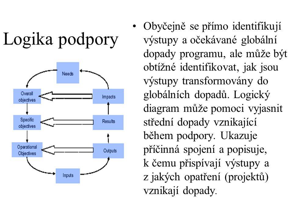 Obyčejně se přímo identifikují výstupy a očekávané globální dopady programu, ale může být obtížné identifikovat, jak jsou výstupy transformovány do globálních dopadů. Logický diagram může pomoci vyjasnit střední dopady vznikající během podpory. Ukazuje příčinná spojení a popisuje, k čemu přispívají výstupy a z jakých opatření (projektů) vznikají dopady.