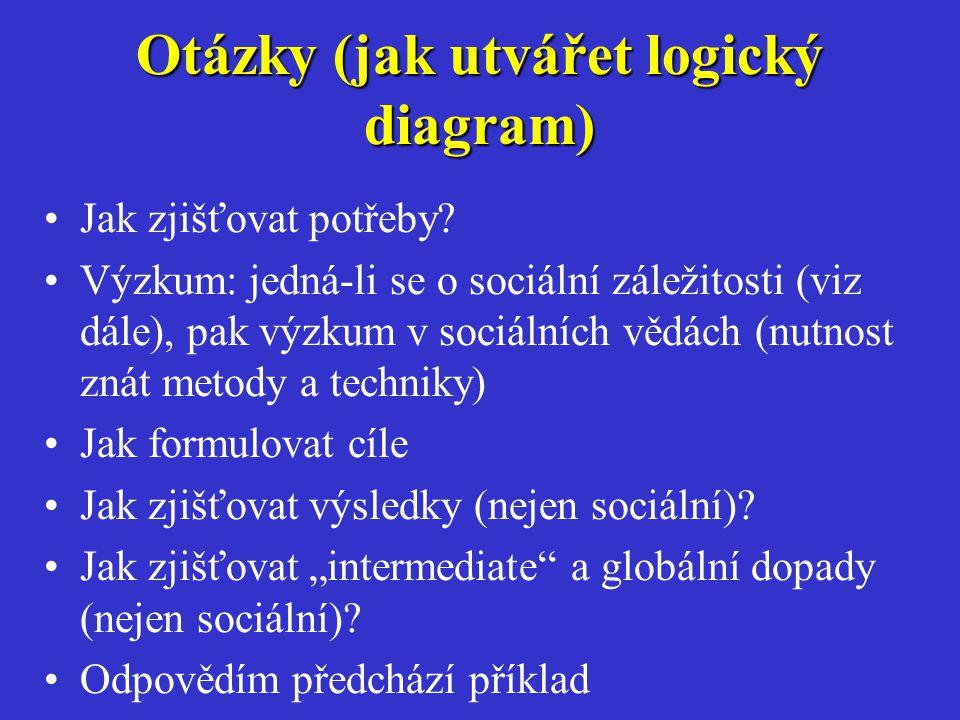 Otázky (jak utvářet logický diagram)