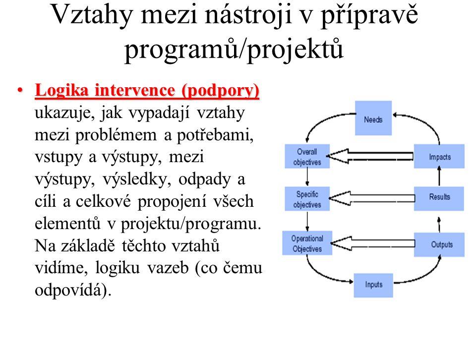 Vztahy mezi nástroji v přípravě programů/projektů
