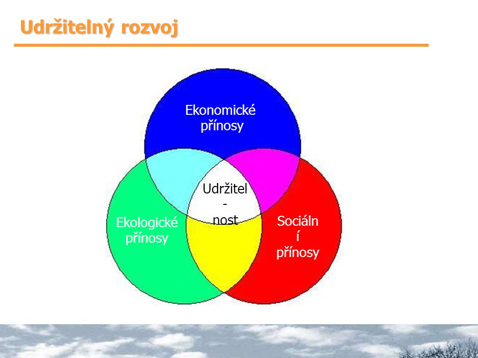 Udržitelný rozvoj Ekonomické přínosy Udržitel- nost Sociální