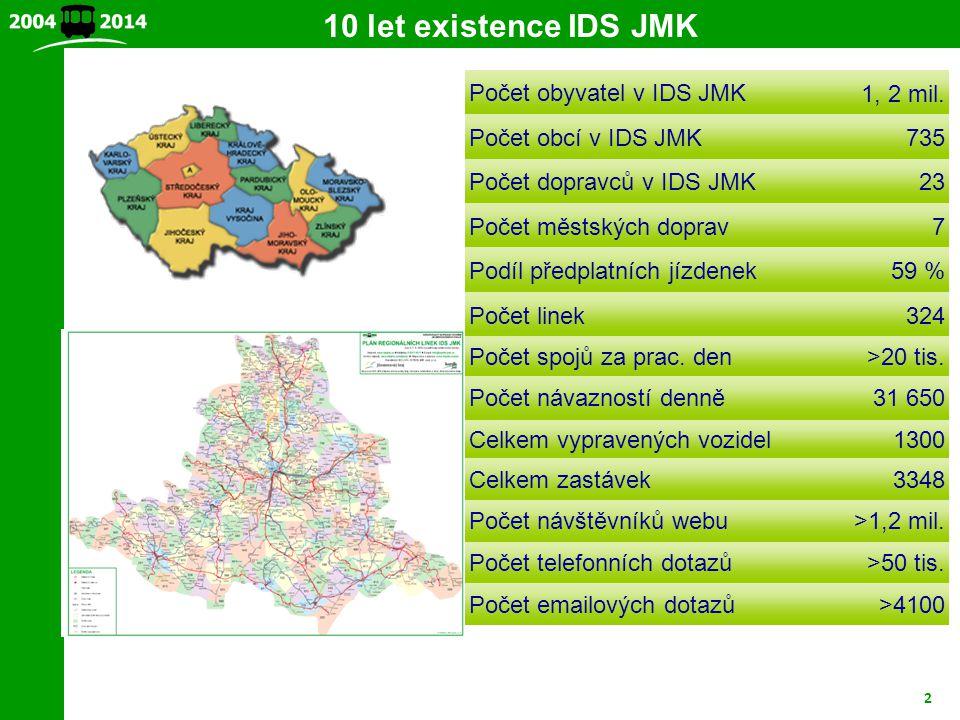 10 let existence IDS JMK Počet obyvatel v IDS JMK 1, 2 mil.
