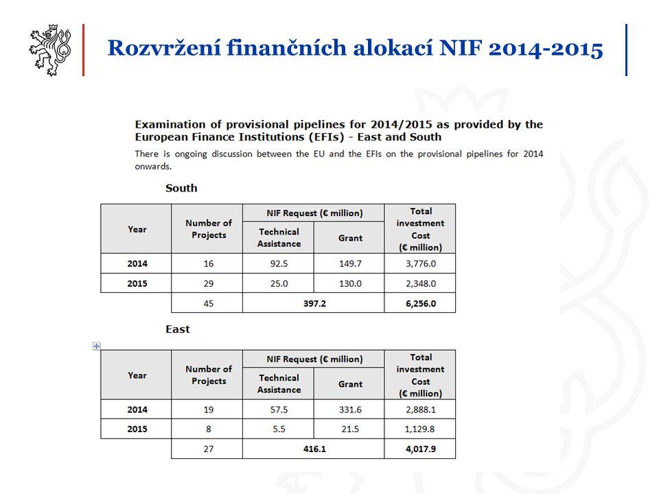 Rozvržení finančních alokací NIF 2014-2015