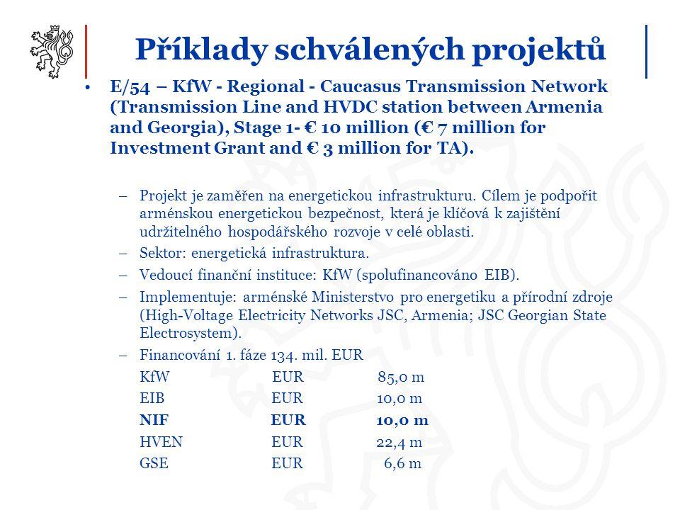 Příklady schválených projektů