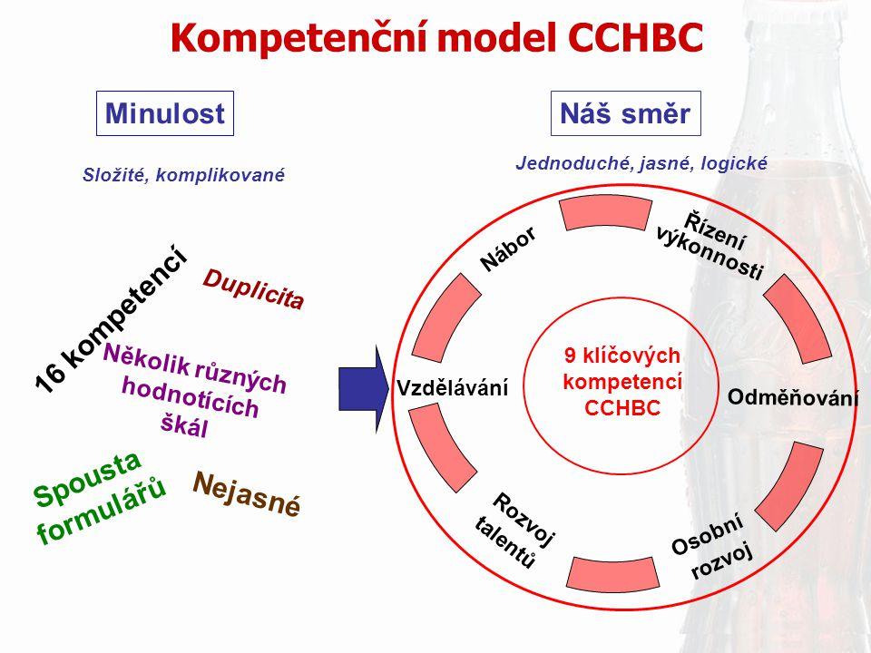 Kompetenční model CCHBC