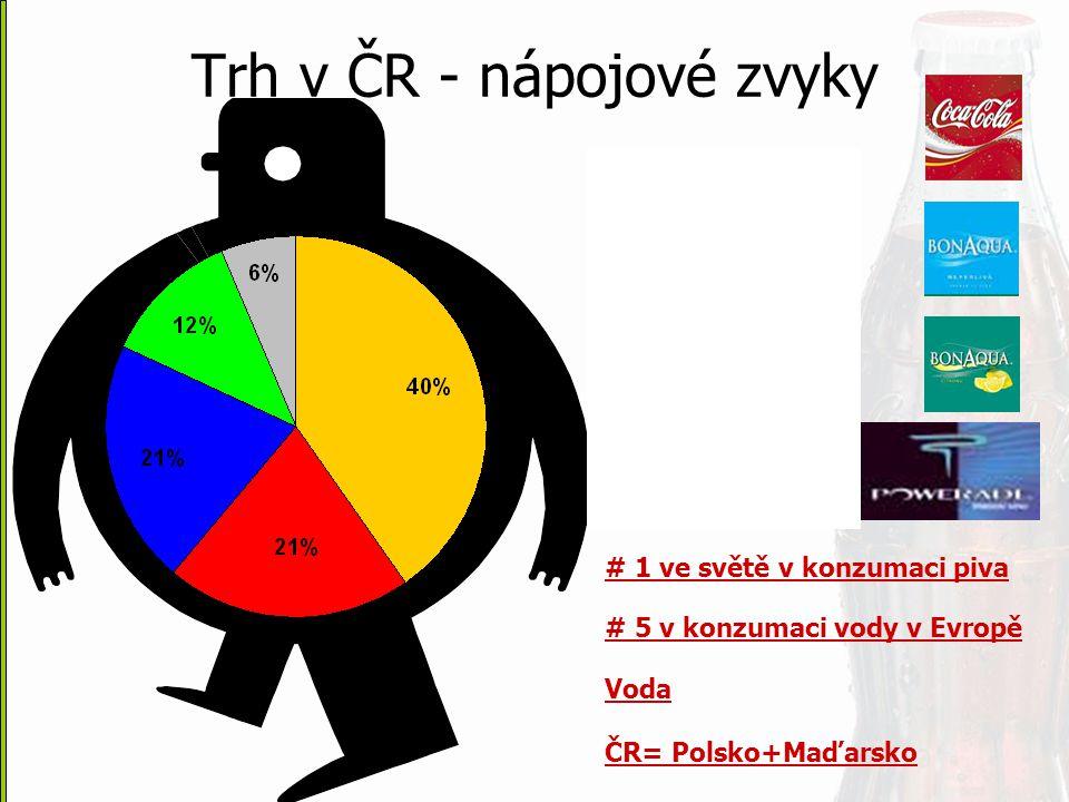 Trh v ČR - nápojové zvyky
