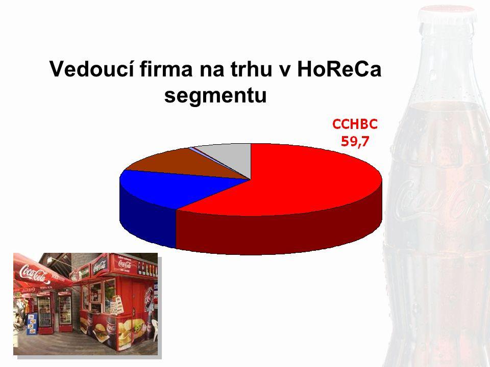 Vedoucí firma na trhu v HoReCa segmentu