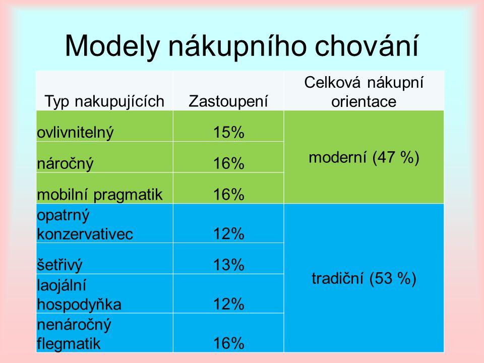 Modely nákupního chování