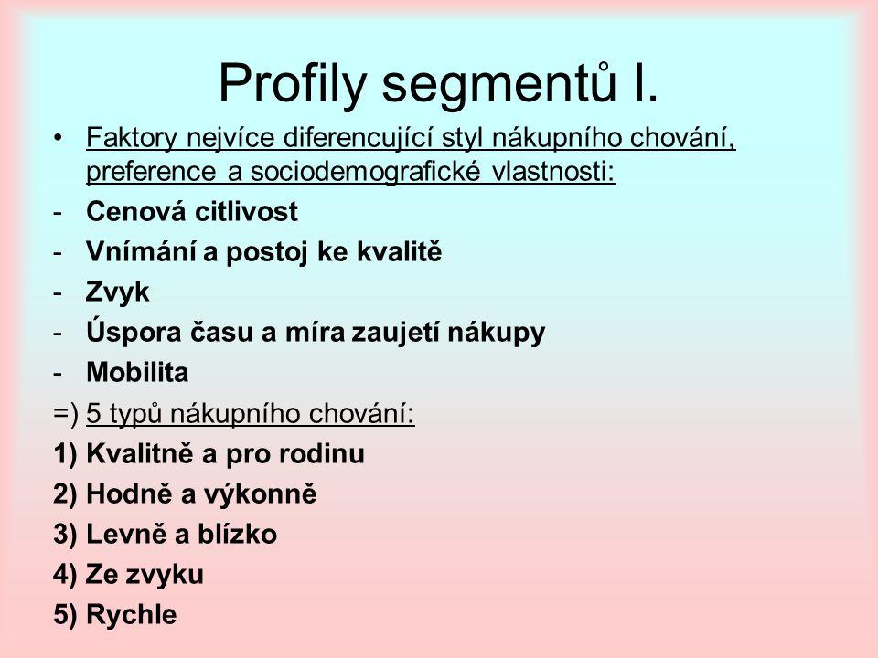 Profily segmentů I. Faktory nejvíce diferencující styl nákupního chování, preference a sociodemografické vlastnosti: