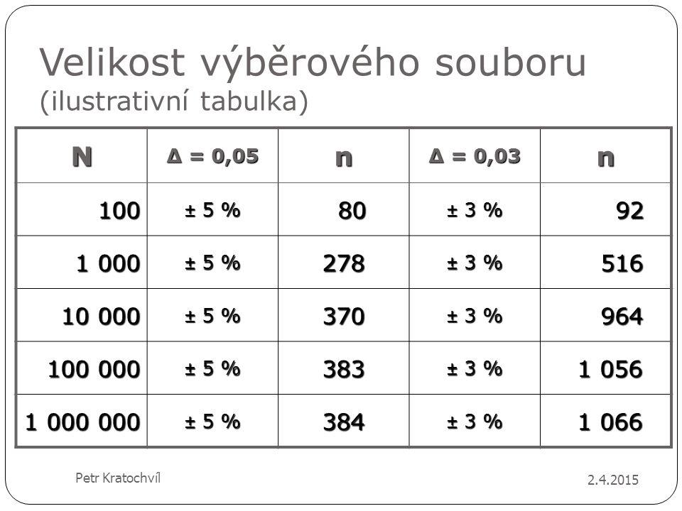 Velikost výběrového souboru (ilustrativní tabulka)